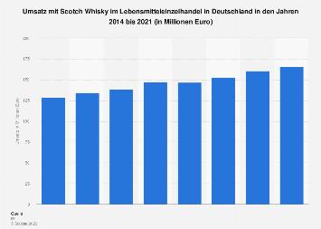 Umsatz mit Scotch Whisky im Lebensmitteleinzelhandel in Deutschland 2017