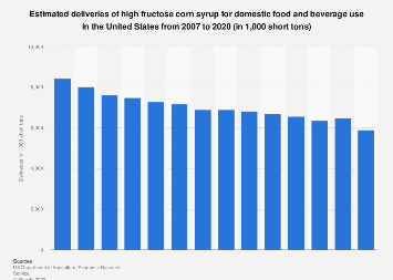Estimated deliveries of high fructose corn syrup in the U.S. 2007-2016