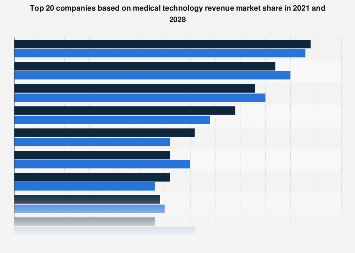Global medical technology top 20 companies by market share 2016 and 2022