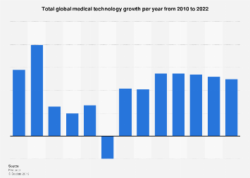 Total medtech growth per year worldwide 2010-2022