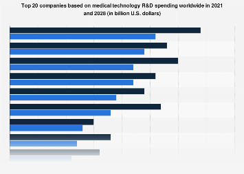 Global top companies by medical technology R&D spending 2017 and 2024