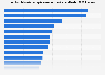 Net private financial assets per capita 2017, by country