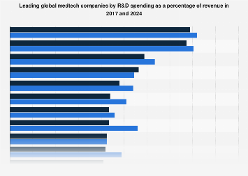 Global medical technology R&D spending share in top companies 2017 and 2024