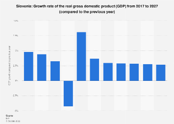 Gross domestic product (GDP) growth rate in Slovenia 2022