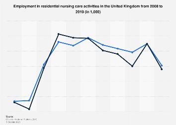 Employment in residential nursing care activities in the United Kingdom 2008-2016