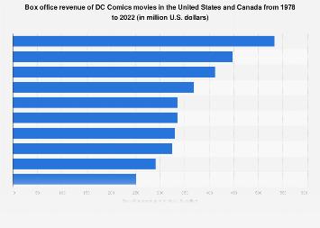 DC comics movies: box office revenue 2004-2019