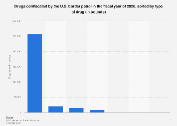 U.S. border patrol: confiscated drugs in FY 2017, by type of drugs