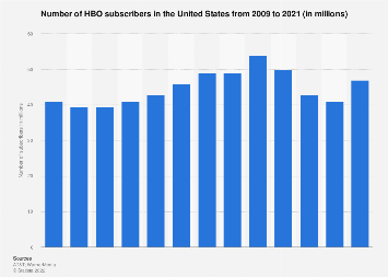 Number of HBO subscribers in the U.S. 2009-2017