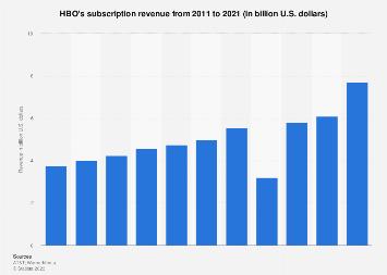 HBO: subscription revenue 2011-2017