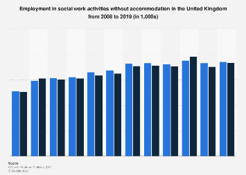Employment in social work activities in the United Kingdom 2008-2017