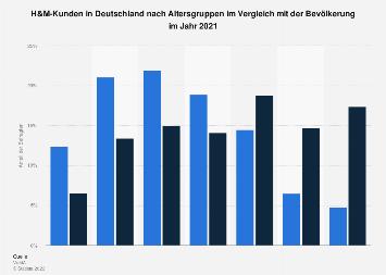 Umfrage in Deutschland zum Alter der H&M-Kunden 2017