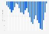 Entwicklung der Klickpreise auf Google-Anzeigen bis zum 3. Quartal 2019