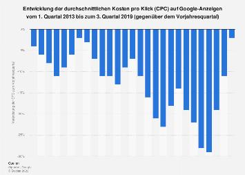Entwicklung der Klickpreise auf Google-Anzeigen bis zum 3. Quartal 2017