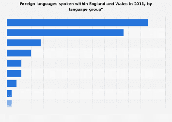 Other languages spoken in England and Wales in 2011, by language group
