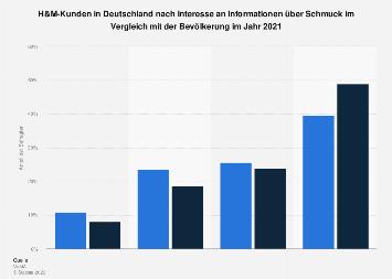 Umfrage unter H&M-Kunden zum Informationsinteresse an Schmuck 2019