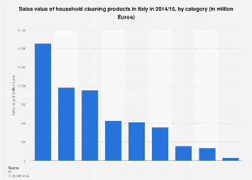 Sales value of household cleaning products in Italy 2014/15, by category