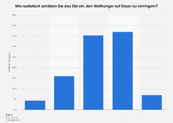 Umfrage zur Verringerung des Welthungers in Österreich 2014