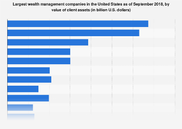 Leading wealth management companies in the U.S. 2018, by value of client assets