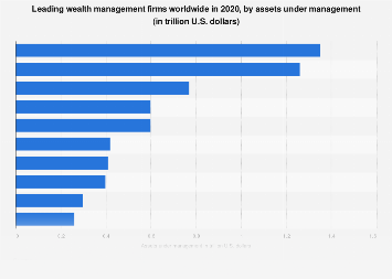 Leading U S Wealth Managers By Manged Assets 2014 Statistic