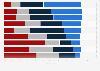 Umfrage zu Informationskanälen zu politischen Themen in Österreich 2014