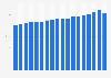 Estonia: house price index Q1 2016-Q2 2018