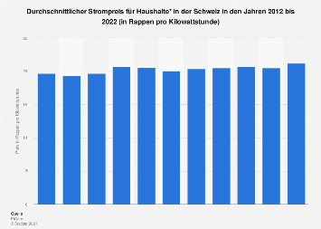 Durchschnittlicher Strompreis für Haushalte in der Schweiz bis 2020