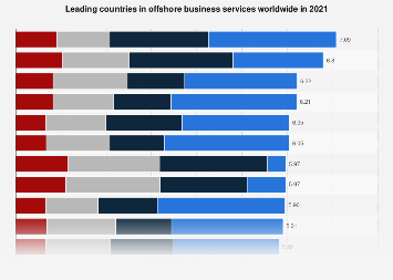 Leading countries in offshore business services worldwide in 2017