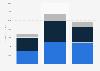 Consumer product revenue of Warner Bros. 2010-2017
