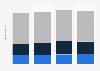 Umsätze der Filmwirtschaft in Deutschland bis 2012 (nach Segmenten)