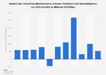 Gewinn weltweit von Johnson Controls bis 2017