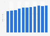 Bilanzsumme der Stromwirtschaft in der Schweiz bis 2016