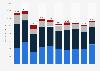 Investitionen der Stromwirtschaft in der Schweiz nach Bereich bis 2016