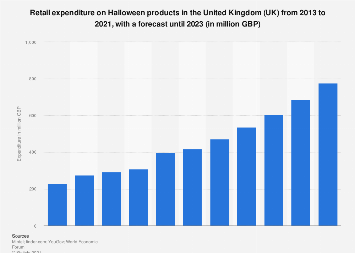 Halloween retail spending in the United Kingdom (UK) 2013-2017