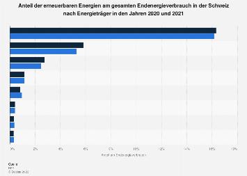 Anteil Erneuerbarer am Endenergieverbrauch in der Schweiz nach Energieträger 2016