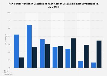 Umfrage in Deutschland zum Alter der New Yorker-Kunden 2018