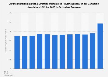 Jährliche Stromrechnung privater Haushalte in der Schweiz bis 2019