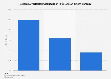 Meinung zur Entwicklung der Verteidigungsausgaben in Österreich 2019
