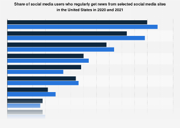 Social media sites used as news sources in the U.S. 2017
