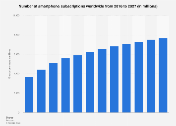 Smartphone users worldwide 2014-2020
