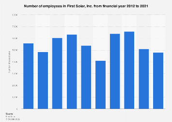 First Solar - number of employees 2012-2017