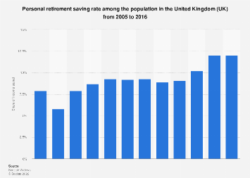 Retirement saving rate in the United Kingdom in 2005-2016