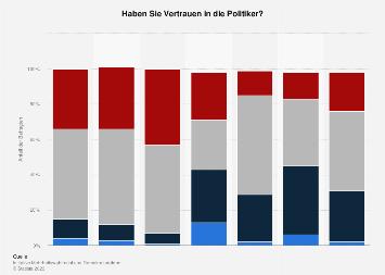 Vertrauen in Politiker in Österreich bis 2017