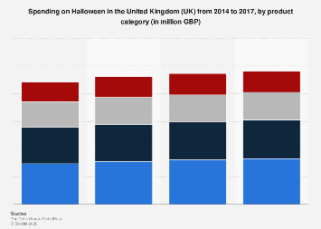 Halloween spending in the United Kingdom (UK) 2014-2017, by category