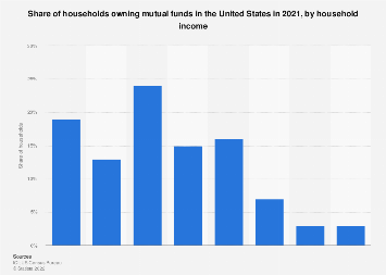 Share of households owning mutual funds in the U.S. 2016, by household income