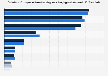 Global diagnostic imaging market shares of top medtech companies 2017 and 2024