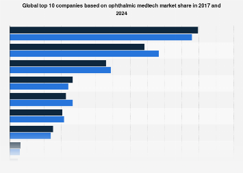 Ophthalmic medtech market share by top companies 2017 and