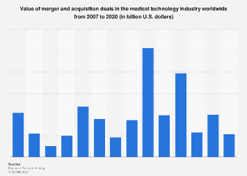 Value of M&A medical technology company deals worldwide 2007-2016