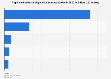 Value of top m&a medical technology company deals worldwide 2017