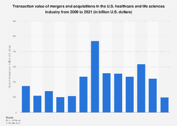 Value of M&As in the U.S. healthcare and life sciences sector 2009-2018