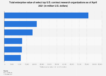 Enterprise value of top contract pharma research organizations in the U.S. 2018